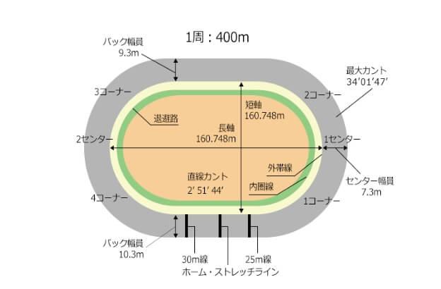 名古屋競輪場バンクデータ