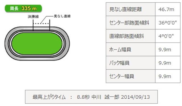 前橋競輪場 バンクデータ