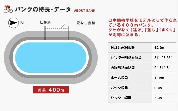 福井競輪場 バンクデータ