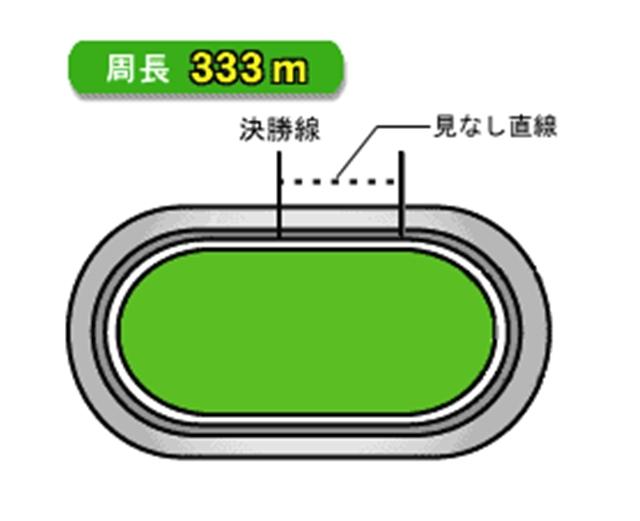 防府競輪バンク