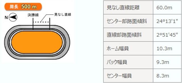 千葉競輪場バンクデータ