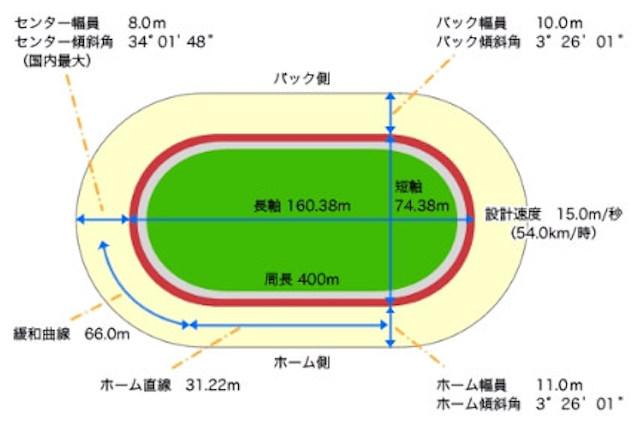 小倉競輪場バンクデータ
