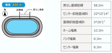 川崎競輪場アクセス3