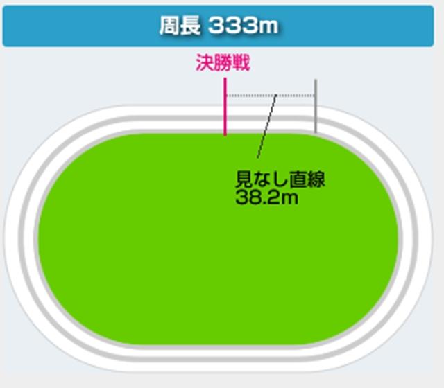 松戸競輪バンク