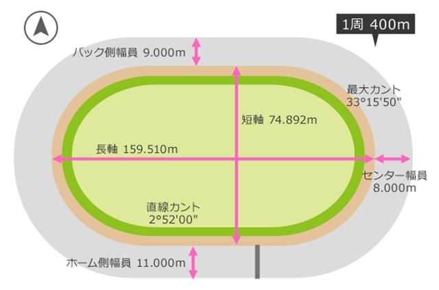高松競輪バンク